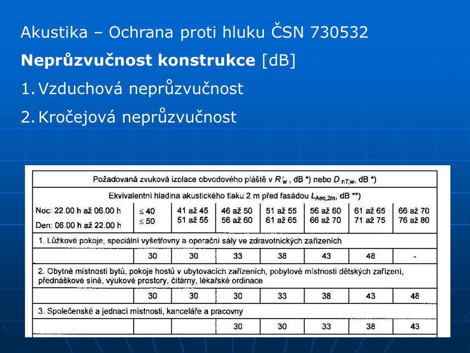 Akustika – Ochrana proti hluku ČSN 730532