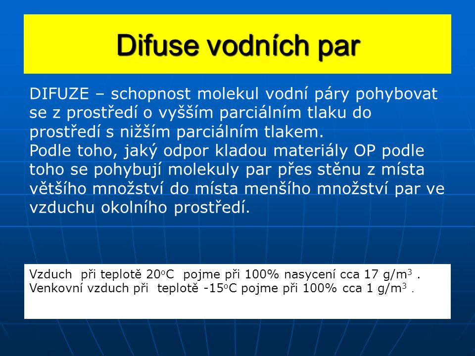 Difuse vodních par DIFUZE – schopnost molekul vodní páry pohybovat se z prostředí o vyšším parciálním tlaku do prostředí s nižším parciálním tlakem.