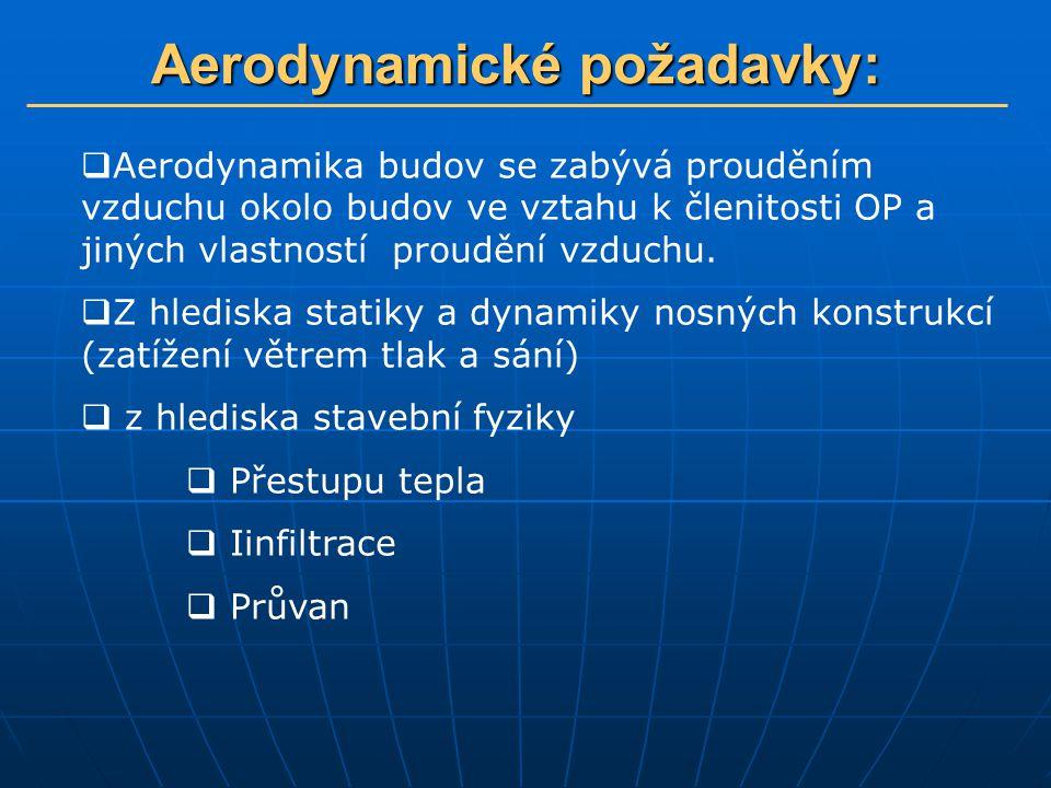 Aerodynamické požadavky: