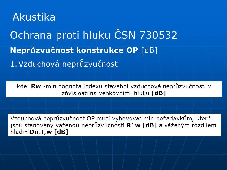 Ochrana proti hluku ČSN 730532