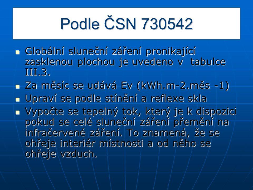 Podle ČSN 730542 Globální sluneční záření pronikající zasklenou plochou je uvedeno v tabulce III.3.