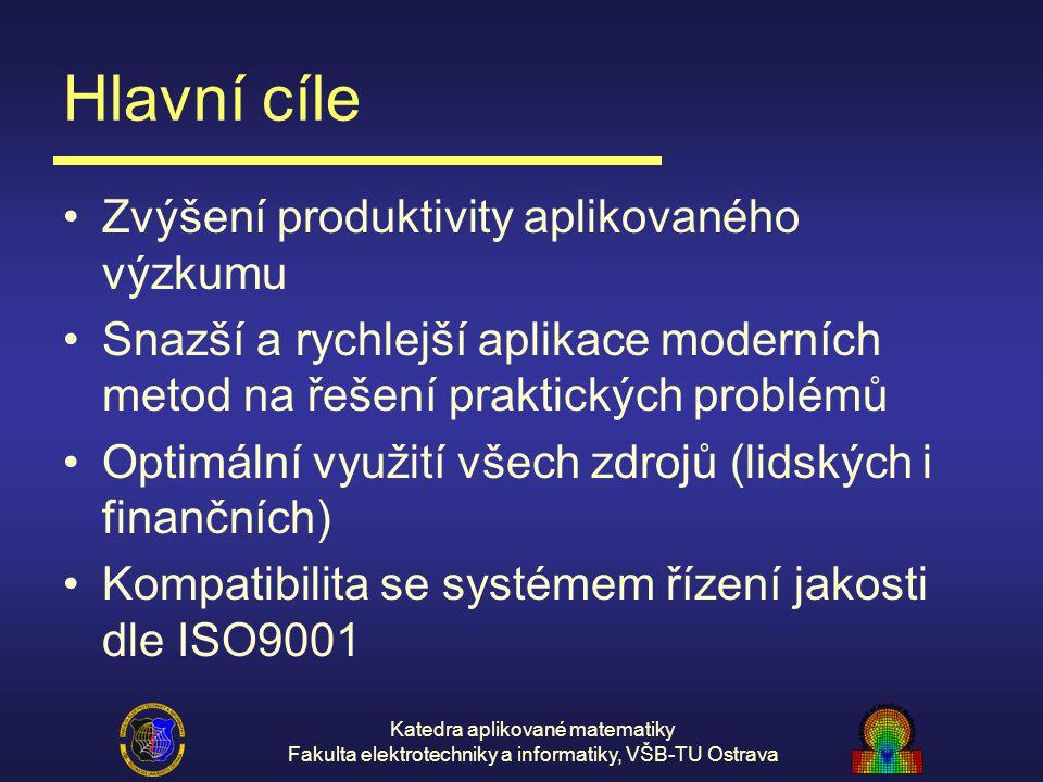 Hlavní cíle Zvýšení produktivity aplikovaného výzkumu