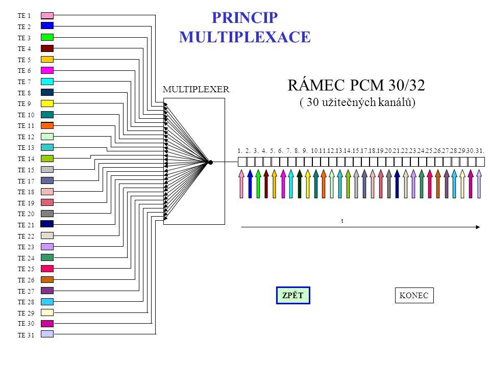PRINCIP MULTIPLEXACE RÁMEC PCM 30/32 ( 30 užitečných kanálů)