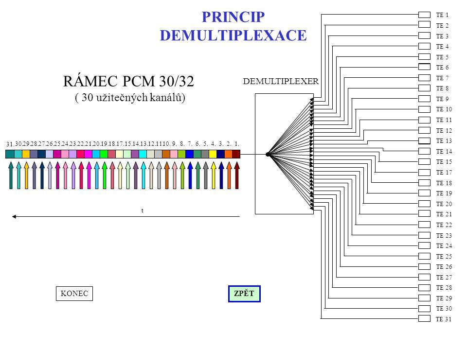 PRINCIP DEMULTIPLEXACE