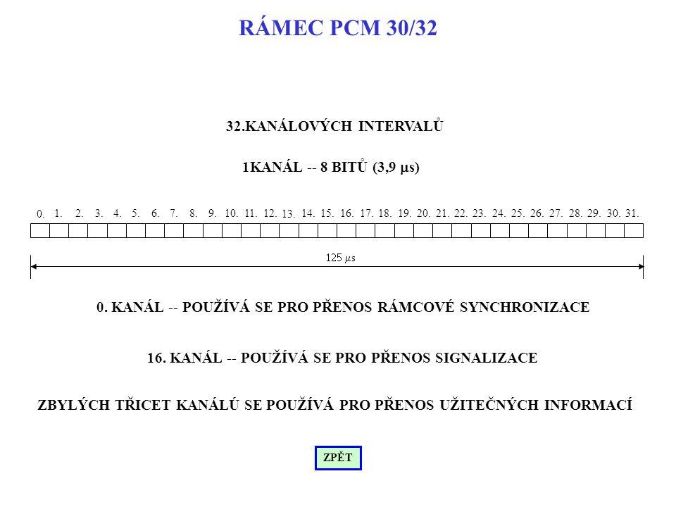 RÁMEC PCM 30/32 32.KANÁLOVÝCH INTERVALŮ 1KANÁL -- 8 BITŮ (3,9 ms)