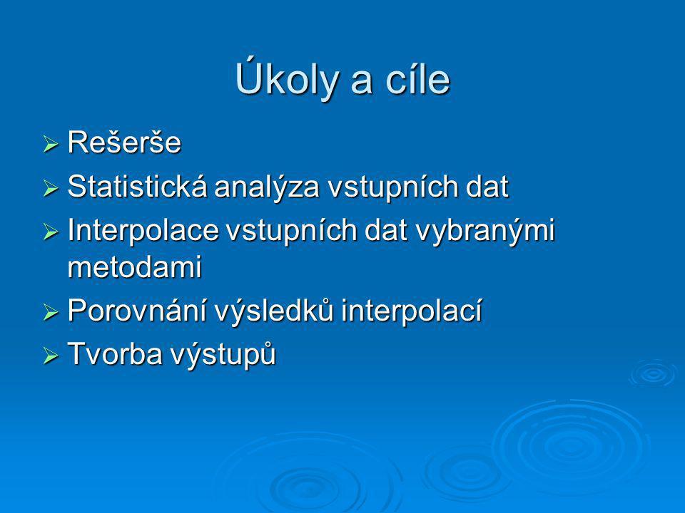 Úkoly a cíle Rešerše Statistická analýza vstupních dat