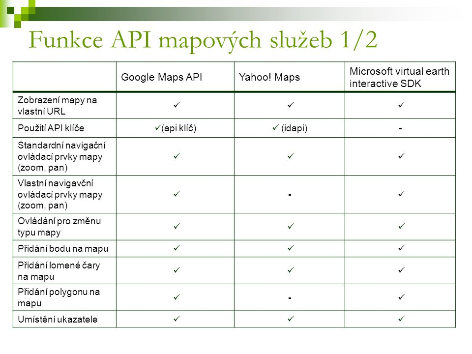 Funkce API mapových služeb 1/2
