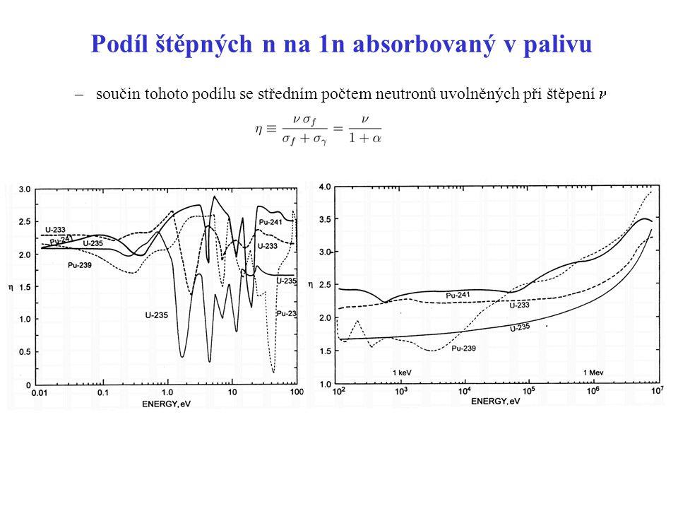 Podíl štěpných n na 1n absorbovaný v palivu