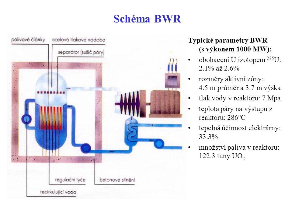 Schéma BWR Typické parametry BWR (s výkonem 1000 MW):