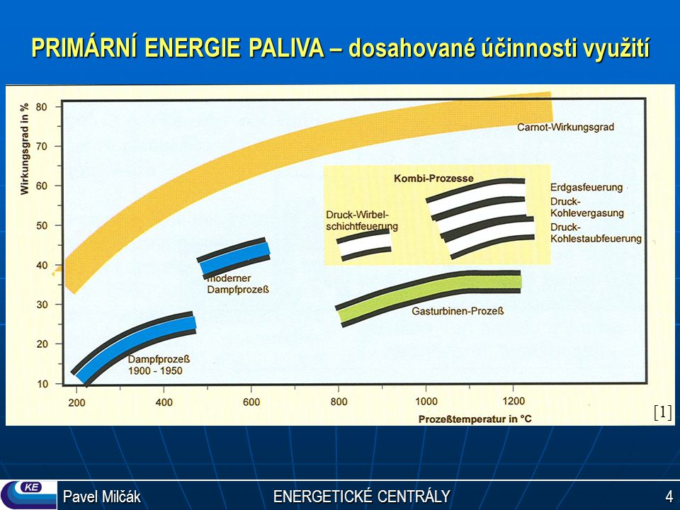 PRIMÁRNÍ ENERGIE PALIVA – dosahované účinnosti využití
