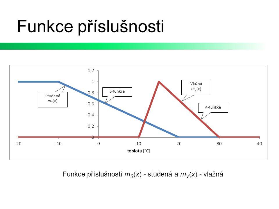 Funkce příslušnosti Vlažná mV(x) L-funkce. Studená mS(x) Λ-funkce.