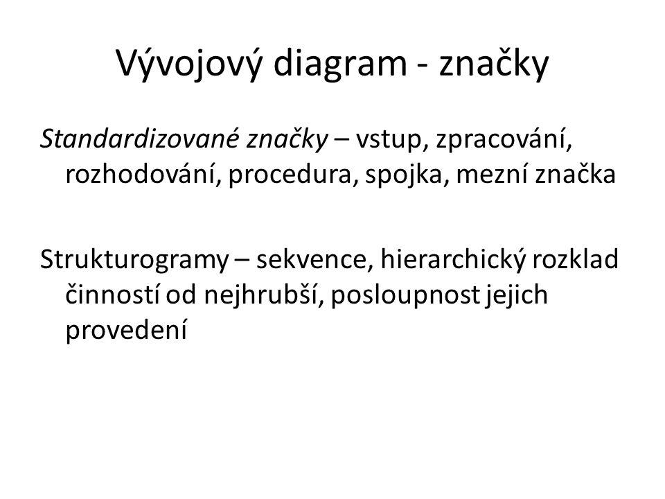 Vývojový diagram - značky