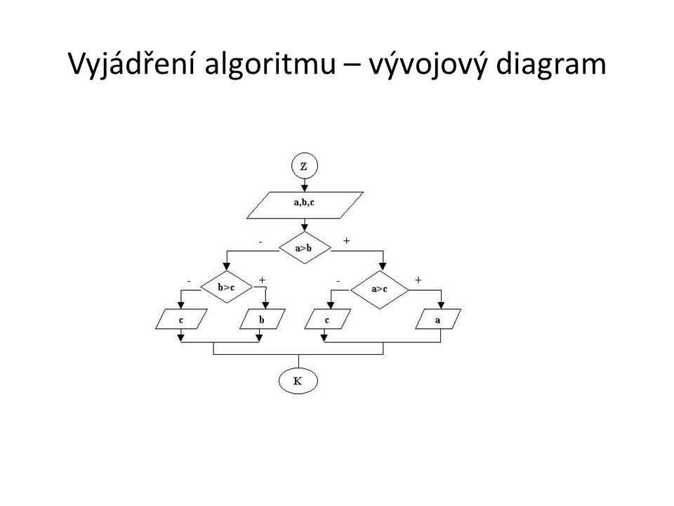 Vyjádření algoritmu – vývojový diagram