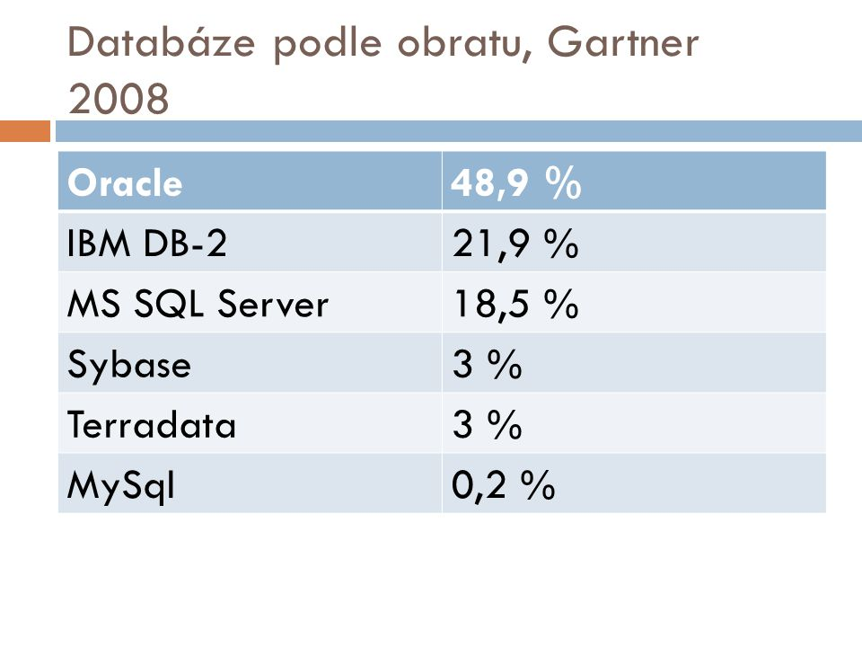 Databáze podle obratu, Gartner 2008