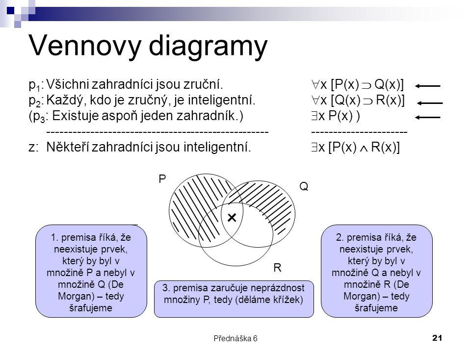 3. premisa zaručuje neprázdnost množiny P, tedy (děláme křížek)