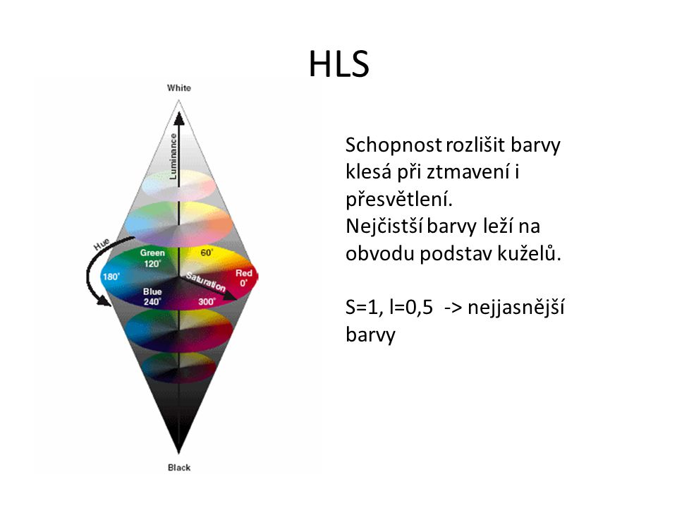 HLS Schopnost rozlišit barvy klesá při ztmavení i přesvětlení.