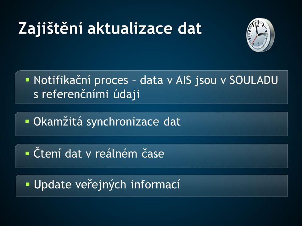 Zajištění aktualizace dat