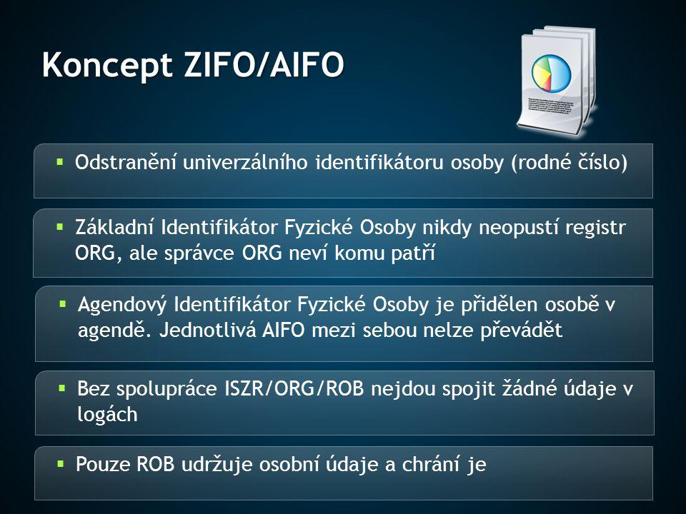 Koncept ZIFO/AIFO Odstranění univerzálního identifikátoru osoby (rodné číslo)