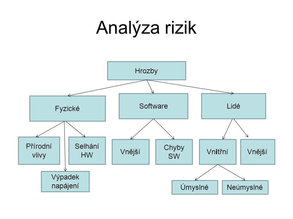 Analýza rizik Hrozby Software Lidé Fyzické Přírodní vlivy Selhání HW