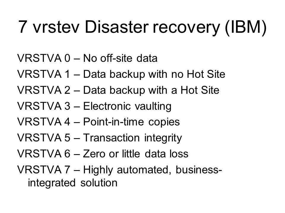 7 vrstev Disaster recovery (IBM)