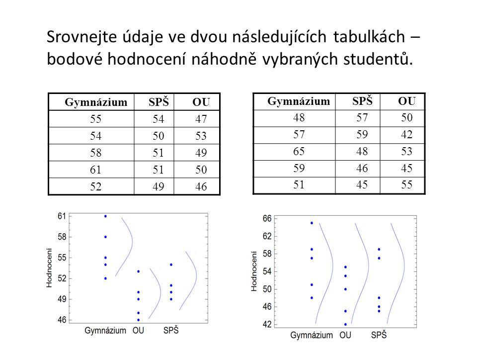 Srovnejte údaje ve dvou následujících tabulkách –bodové hodnocení náhodně vybraných studentů.