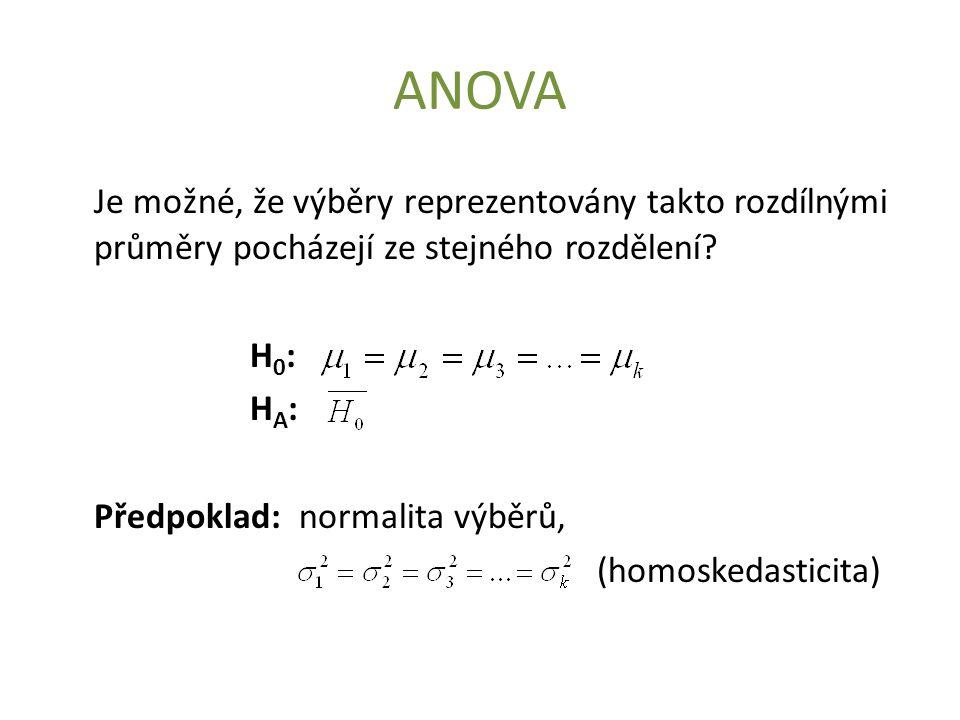 ANOVA Je možné, že výběry reprezentovány takto rozdílnými průměry pocházejí ze stejného rozdělení H0: