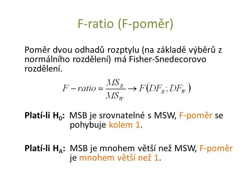 F-ratio (F-poměr) Poměr dvou odhadů rozptylu (na základě výběrů z normálního rozdělení) má Fisher-Snedecorovo rozdělení.