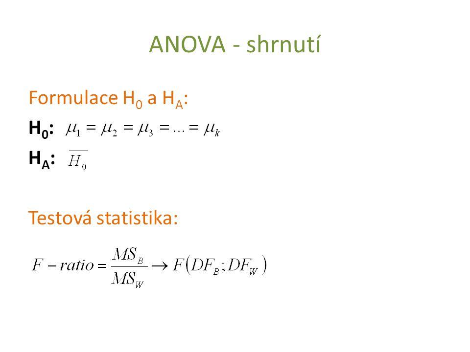 ANOVA - shrnutí Formulace H0 a HA: H0: HA: Testová statistika:
