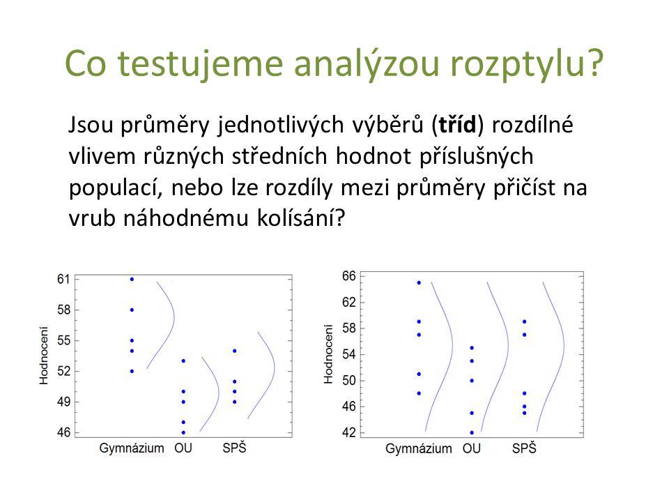 Co testujeme analýzou rozptylu
