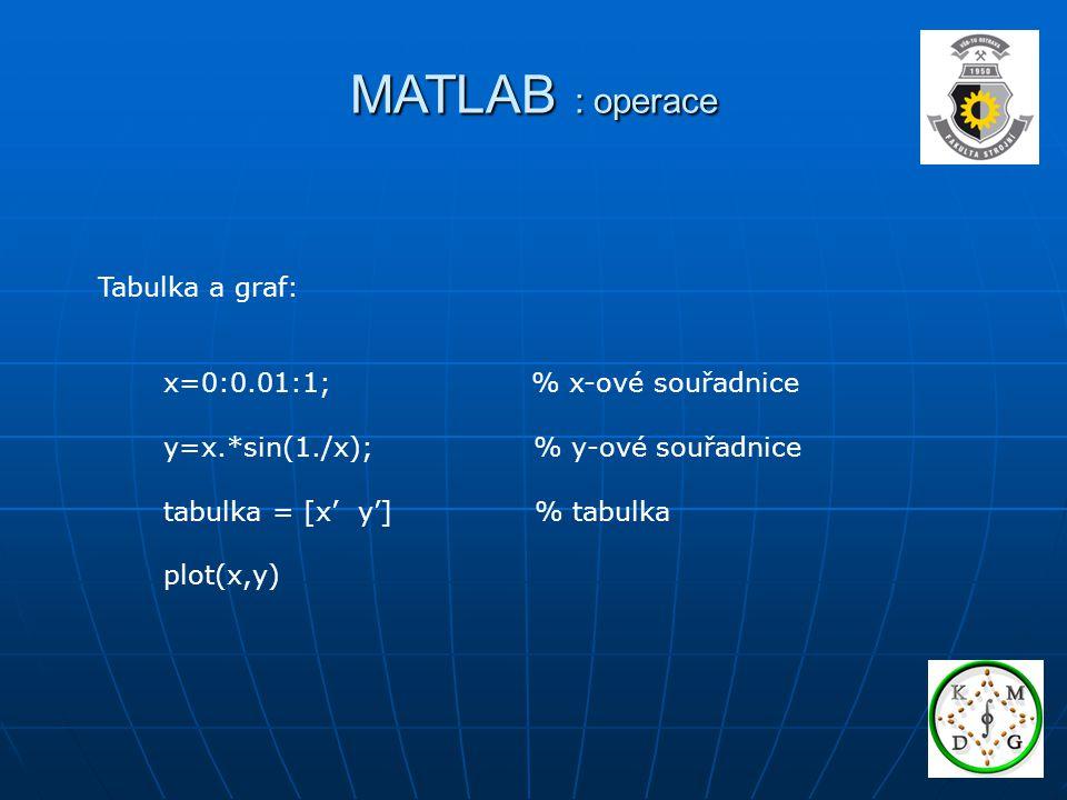 MATLAB : operace Tabulka a graf: x=0:0.01:1; % x-ové souřadnice