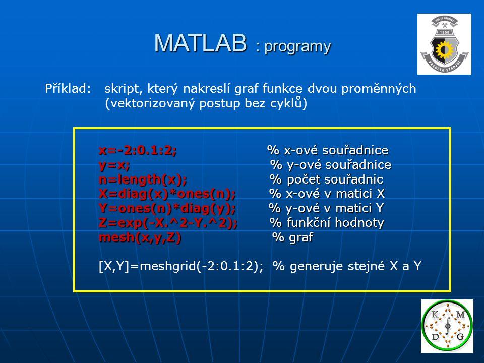 MATLAB : programy Příklad: skript, který nakreslí graf funkce dvou proměnných. (vektorizovaný postup bez cyklů)
