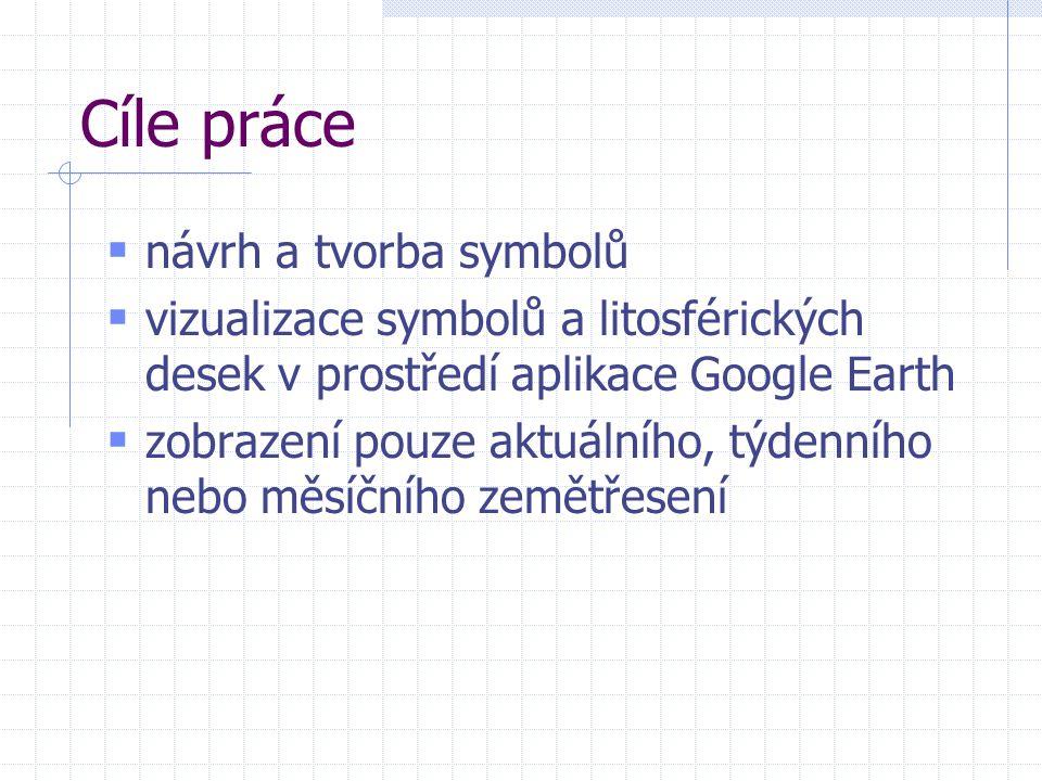 Cíle práce návrh a tvorba symbolů