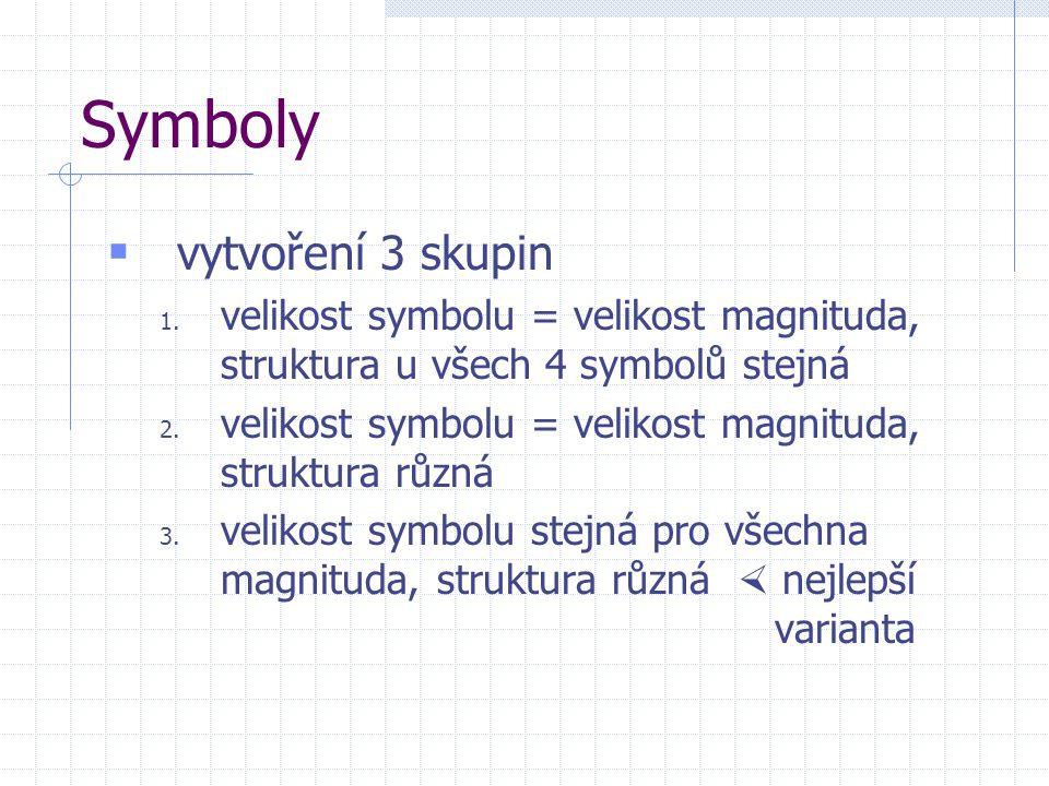 Symboly vytvoření 3 skupin