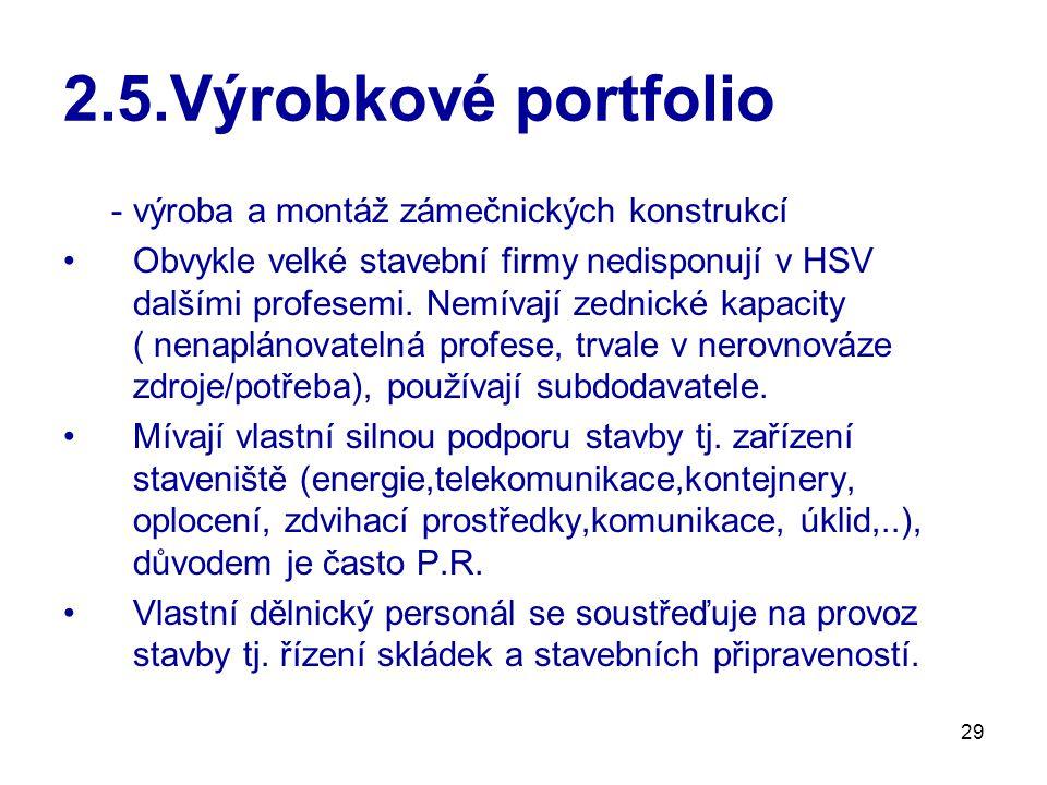 2.5.Výrobkové portfolio - výroba a montáž zámečnických konstrukcí