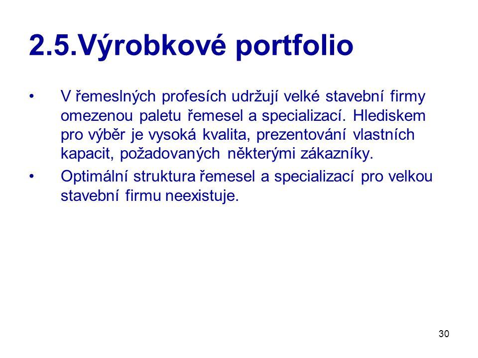 2.5.Výrobkové portfolio