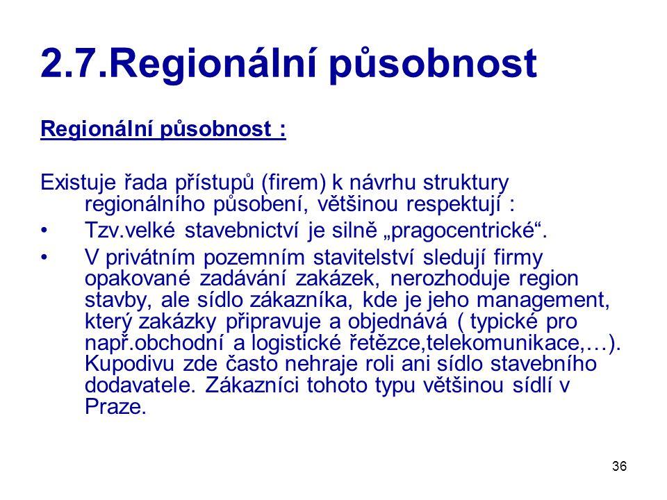2.7.Regionální působnost Regionální působnost :