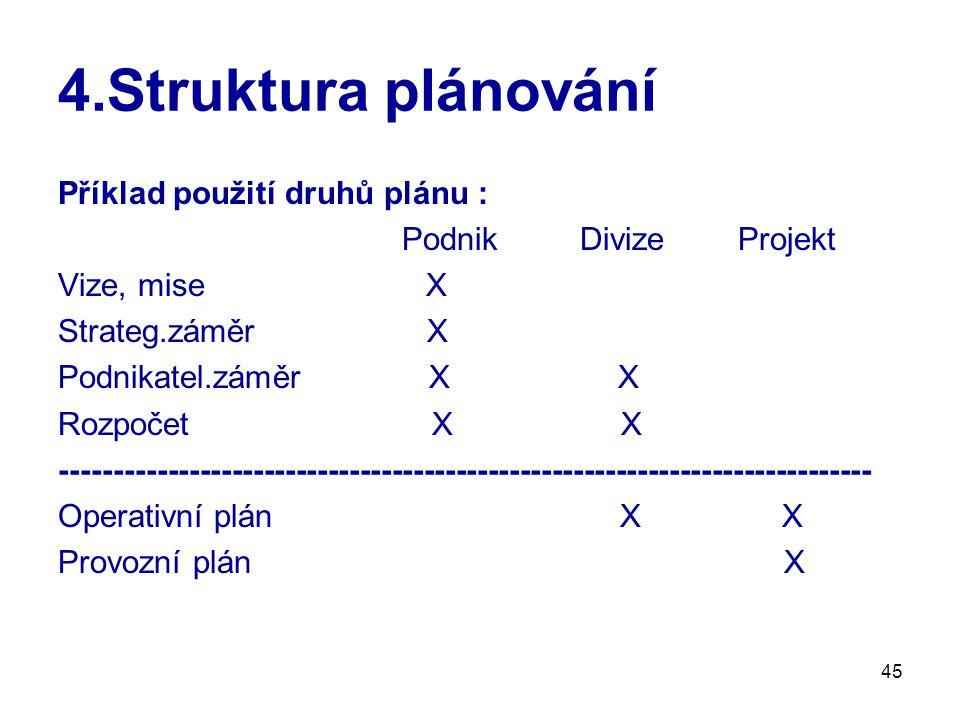 4.Struktura plánování Příklad použití druhů plánu :