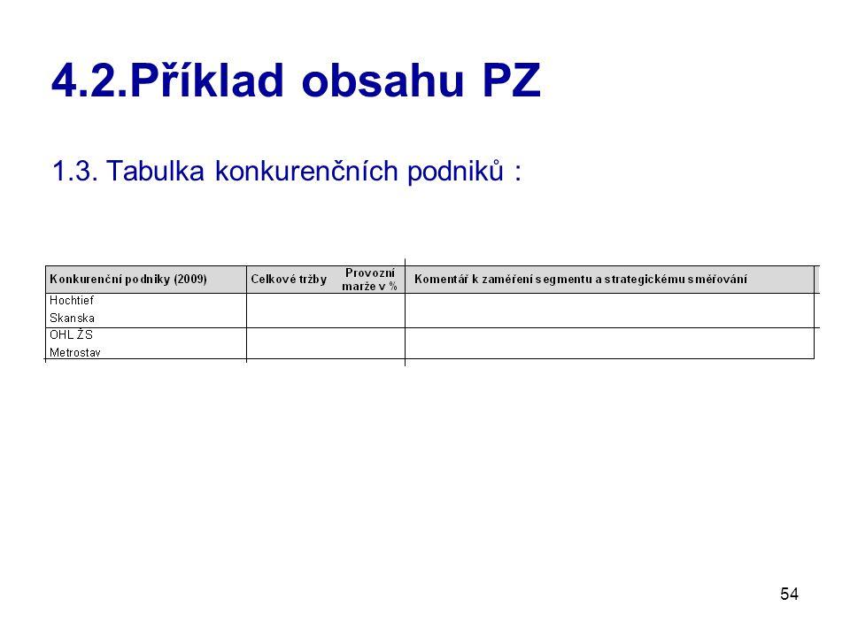 4.2.Příklad obsahu PZ 1.3. Tabulka konkurenčních podniků :