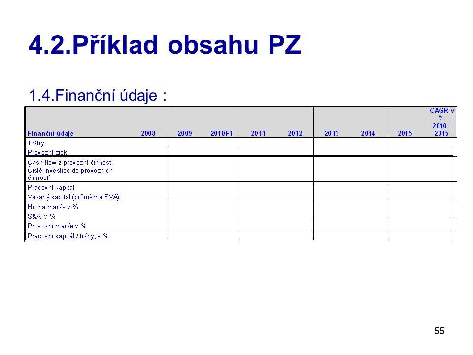 4.2.Příklad obsahu PZ 1.4.Finanční údaje :
