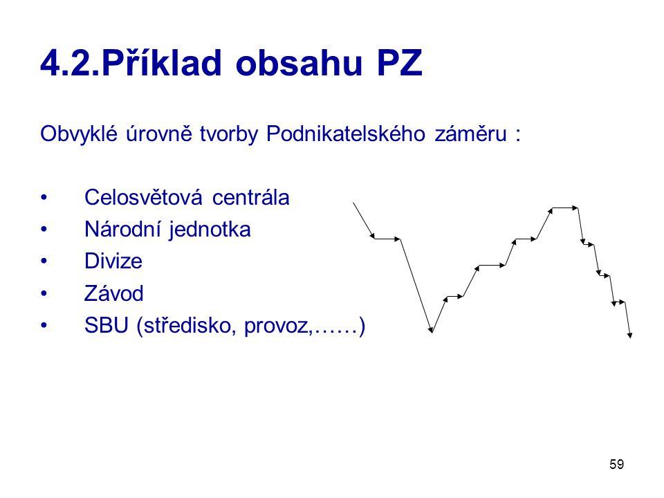 4.2.Příklad obsahu PZ Obvyklé úrovně tvorby Podnikatelského záměru :