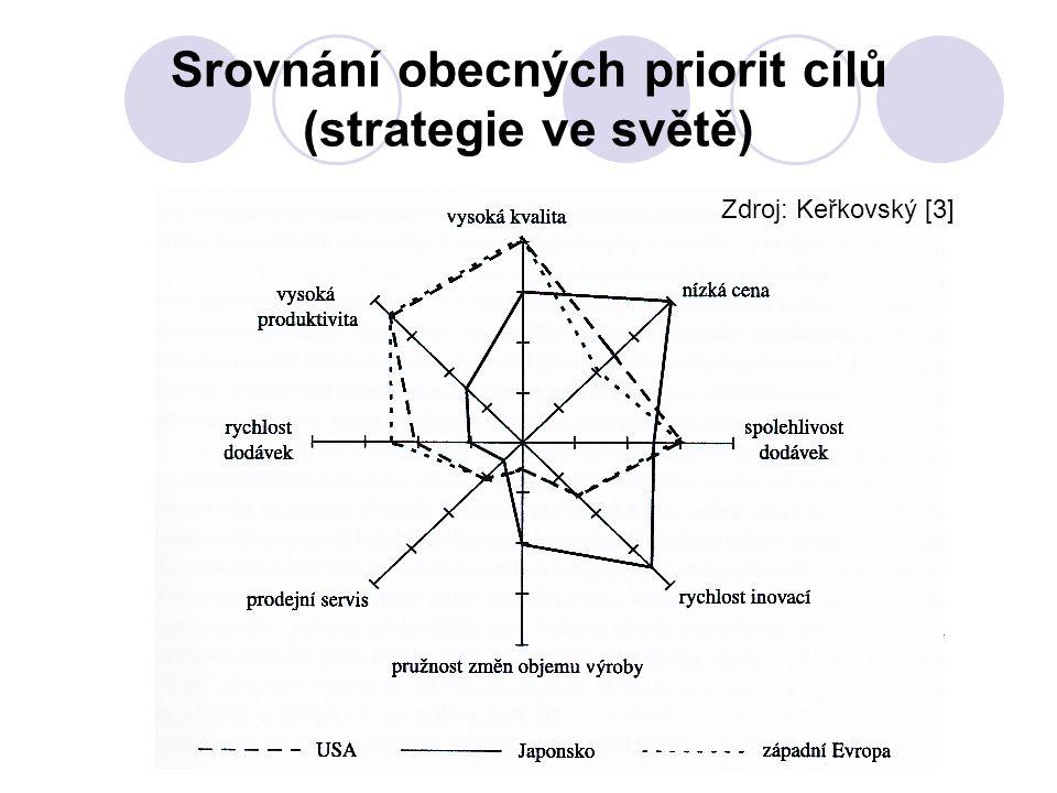 Srovnání obecných priorit cílů (strategie ve světě)