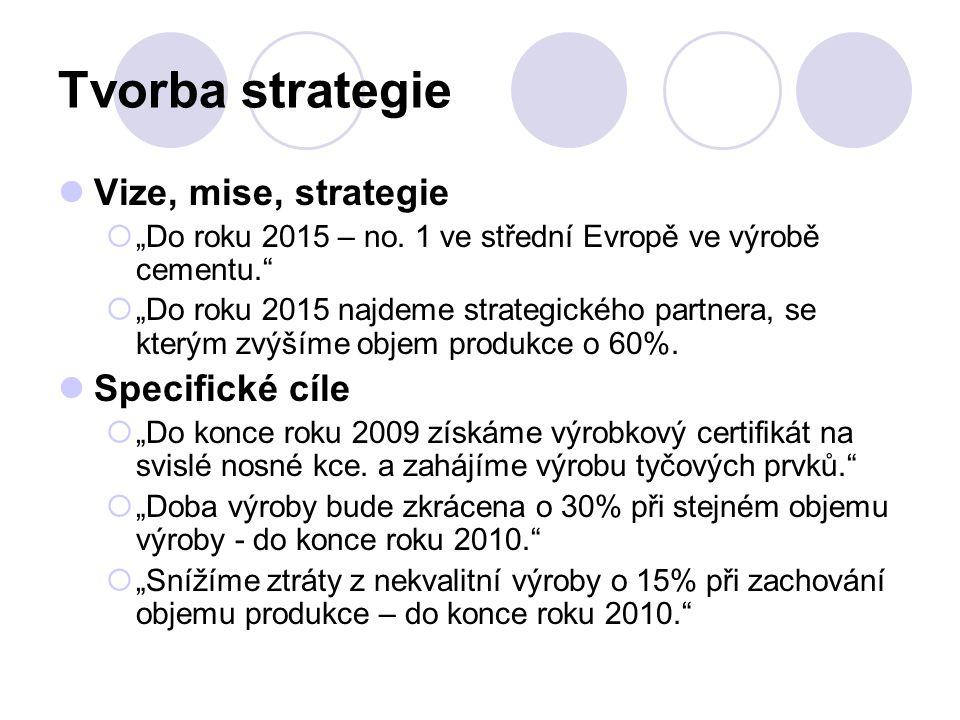 Tvorba strategie Vize, mise, strategie Specifické cíle