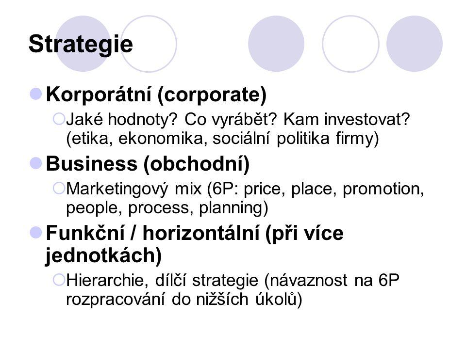 Strategie Korporátní (corporate) Business (obchodní)