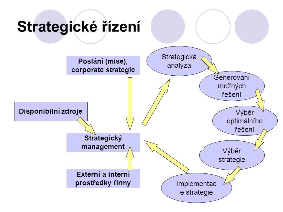 Strategické řízení Strategická analýza