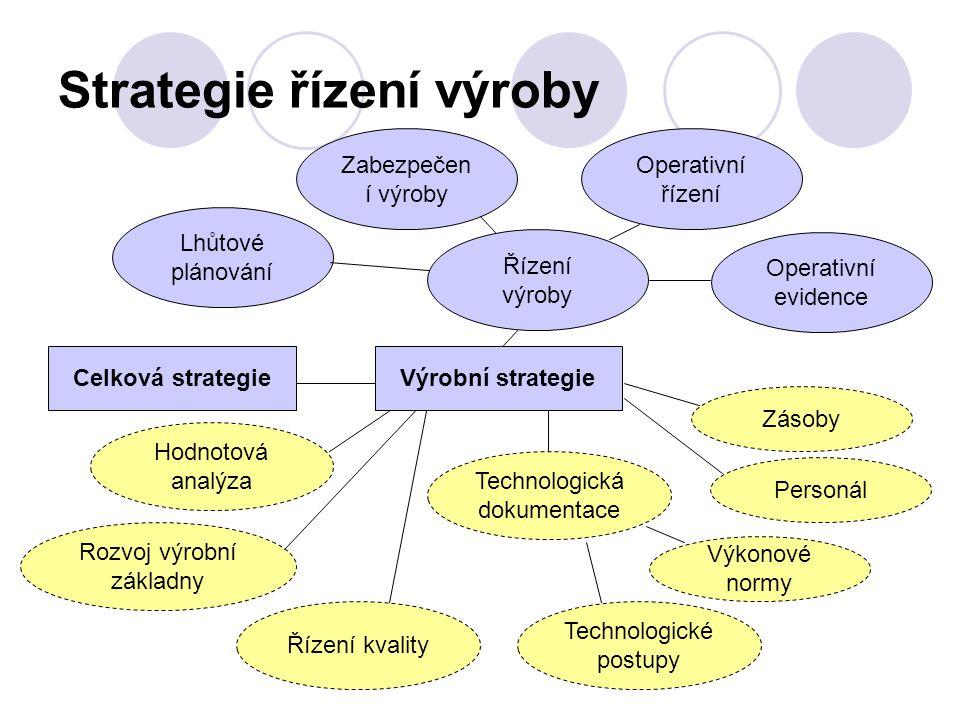 Strategie řízení výroby