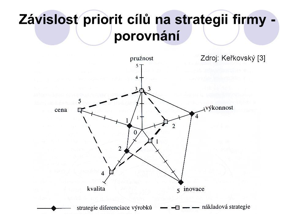 Závislost priorit cílů na strategii firmy - porovnání