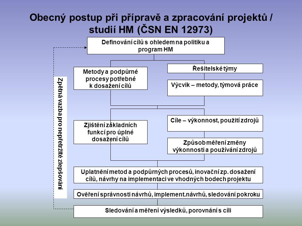 Obecný postup při přípravě a zpracování projektů / studií HM (ČSN EN 12973)