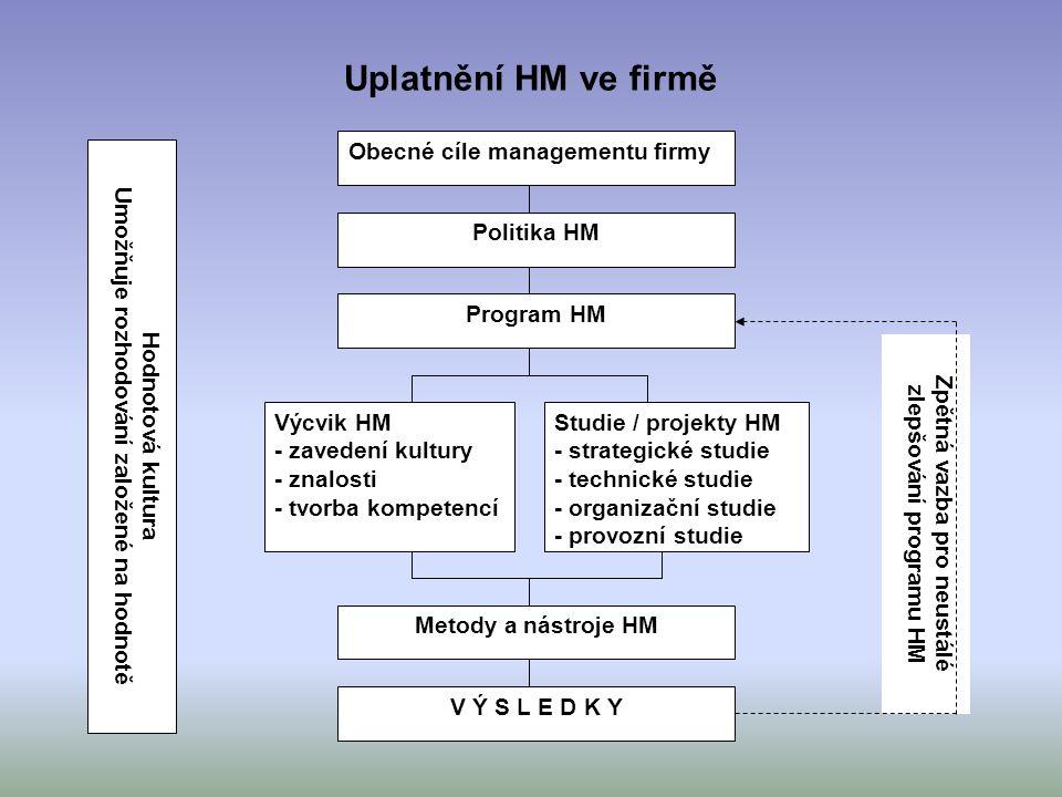 Uplatnění HM ve firmě Zpětná vazba pro neustálé zlepšování programu HM