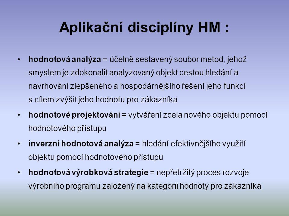 Aplikační disciplíny HM :