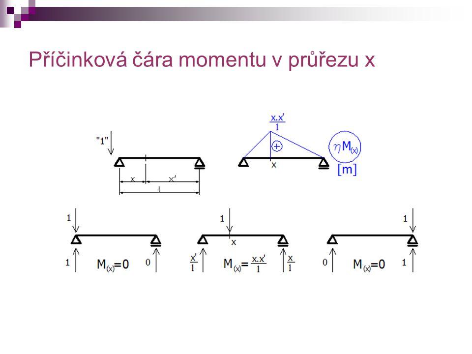Příčinková čára momentu v průřezu x